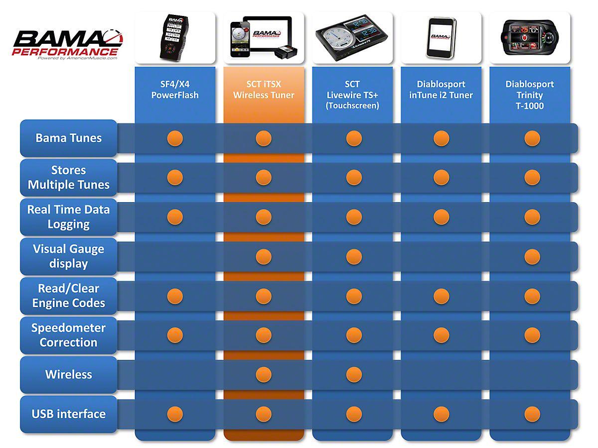 Bama iTSX Wireless Tuner w/ 2 Custom Tunes (11-14 GT