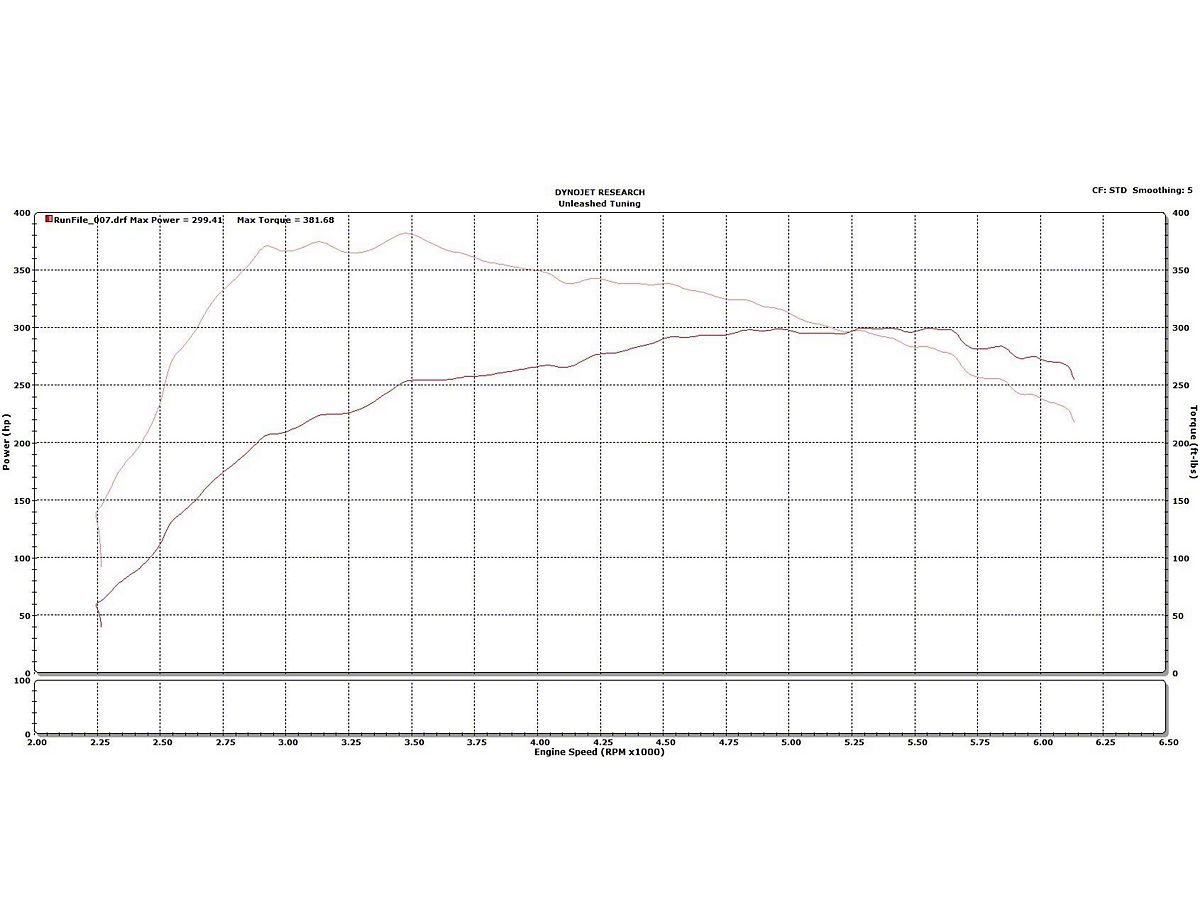 Unleashed Tuning Tune Revision Update (15-19 EcoBoost)